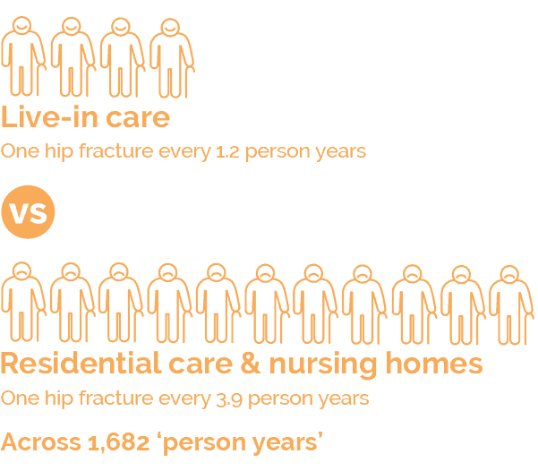 Better At Home - A Live In Care Hub Report About Elderly Care